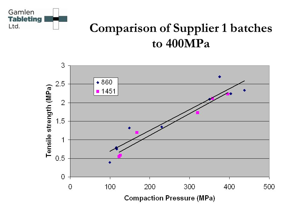 Comparison of Supplier 1 batches to 400MPa