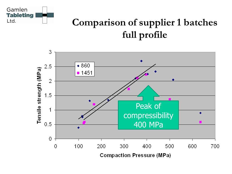 Comparison of supplier 1 batches full profile