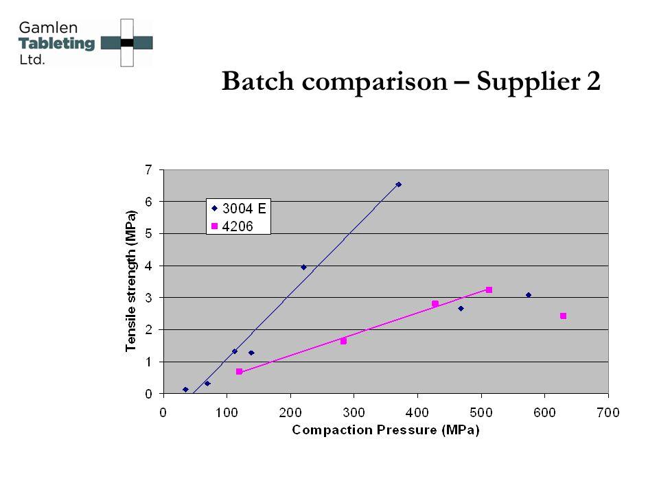 Batch comparison – Supplier 2