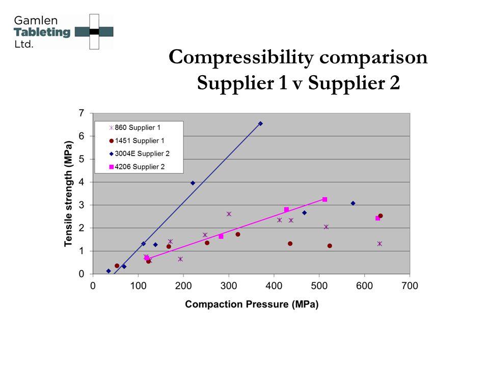 Compressibility comparison