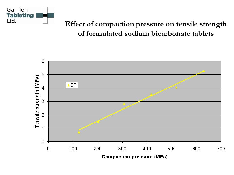 Effect of compaction pressure on tensile strength of formulated sodium bicarbonate tablets