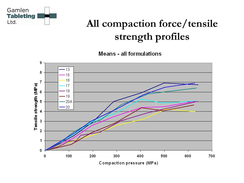 All compaction force/tensile strength profiles