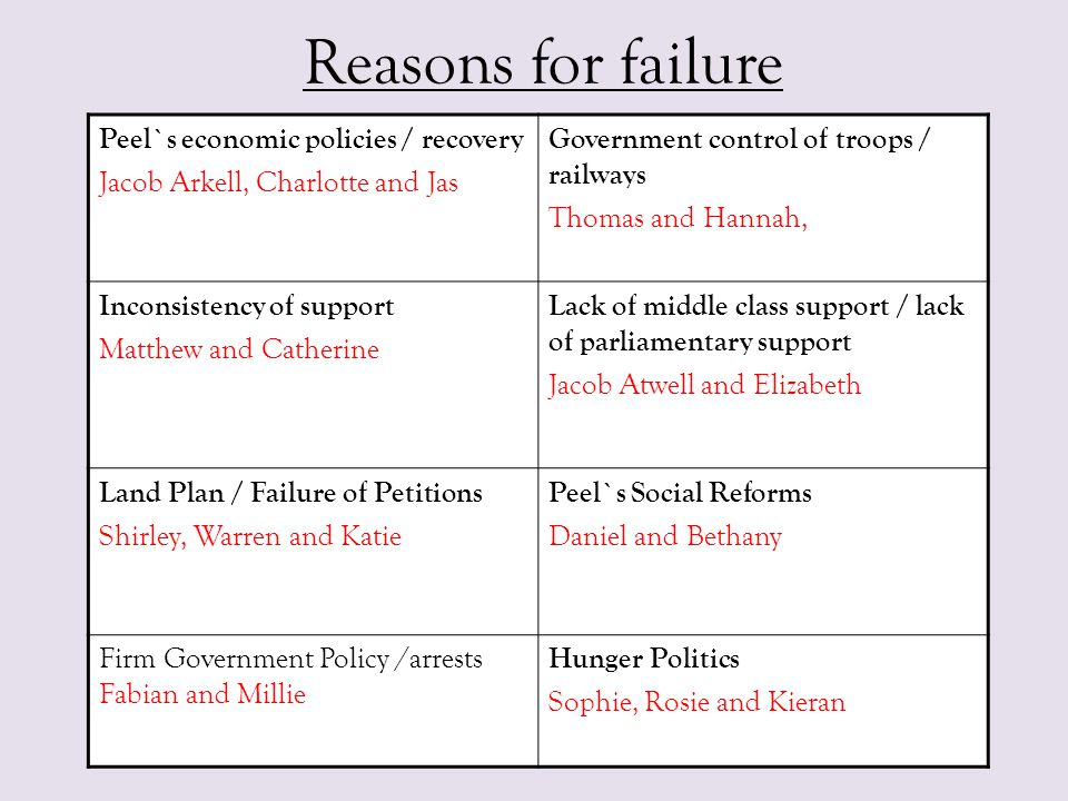 Reasons for failure Peel`s economic policies / recovery