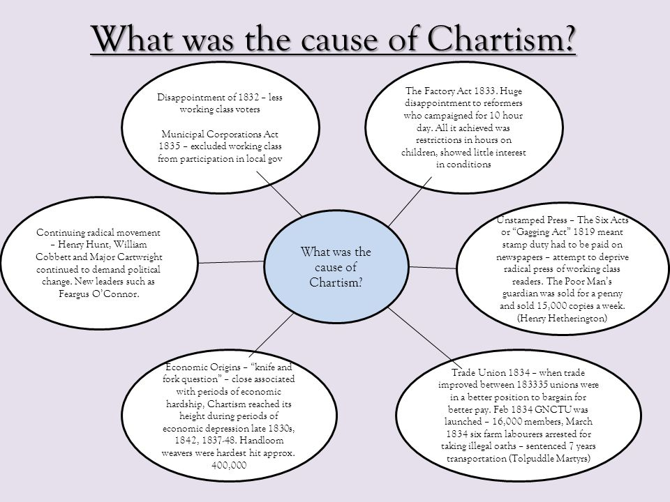 What was the cause of Chartism