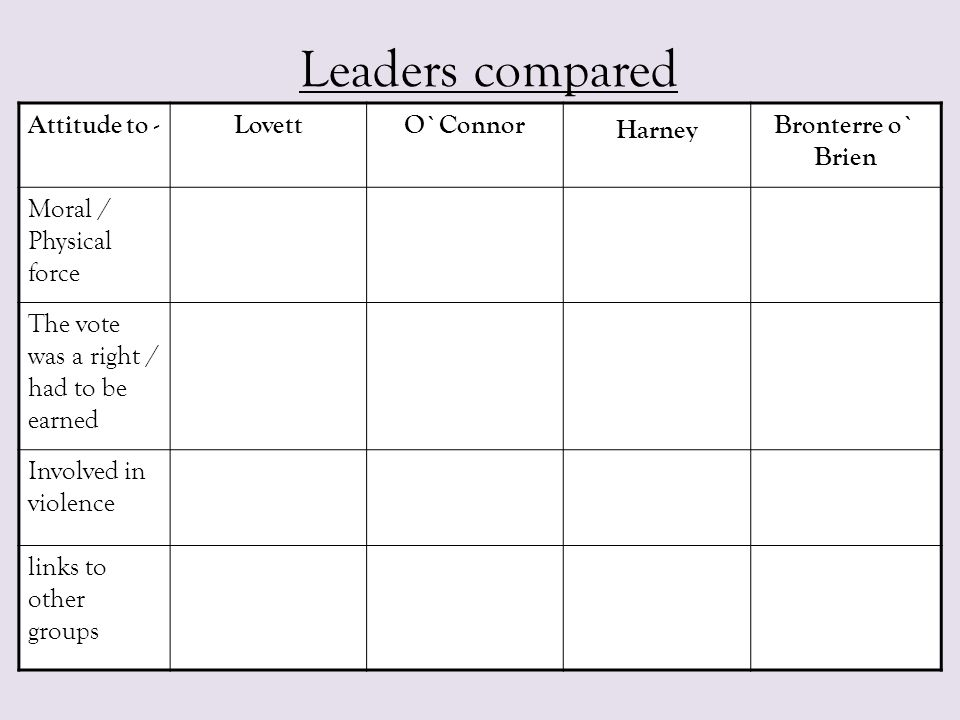 Leaders compared Attitude to - Lovett O`Connor Harney