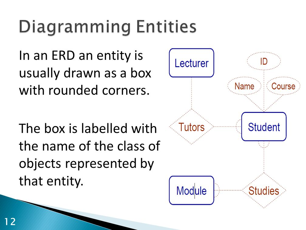 Diagramming Entities In an ERD an entity is usually drawn as a box with rounded corners.