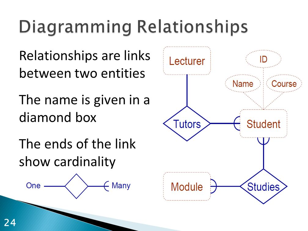 Diagramming Relationships