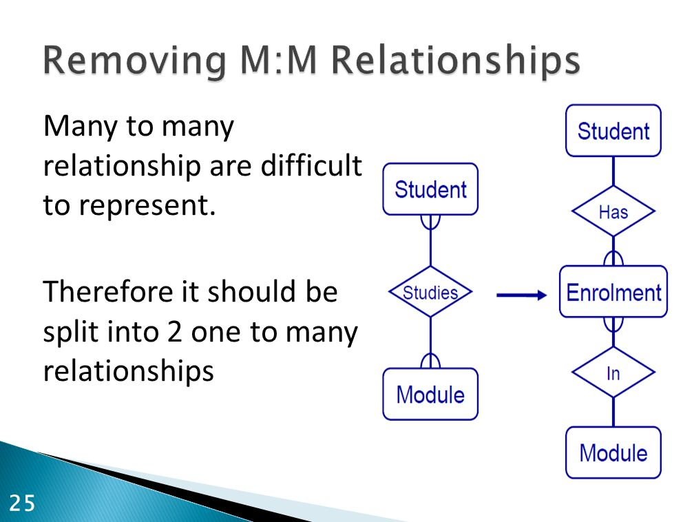 Removing M:M Relationships