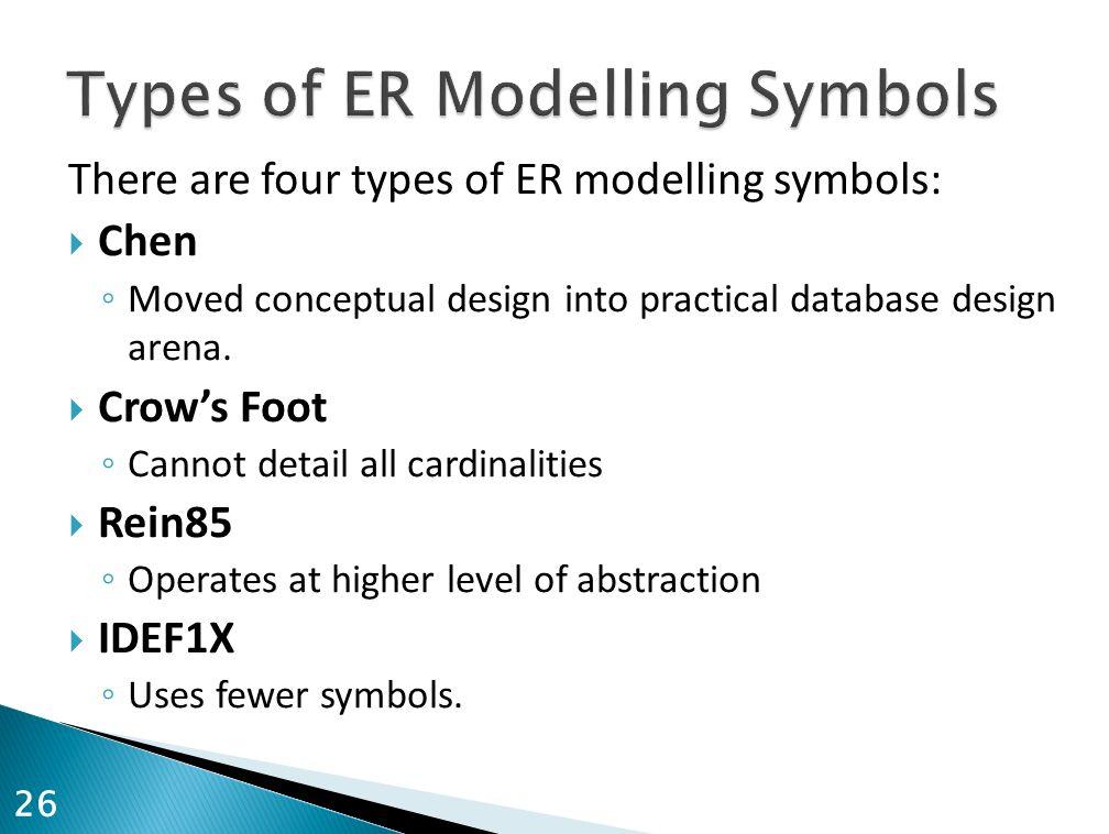Types of ER Modelling Symbols