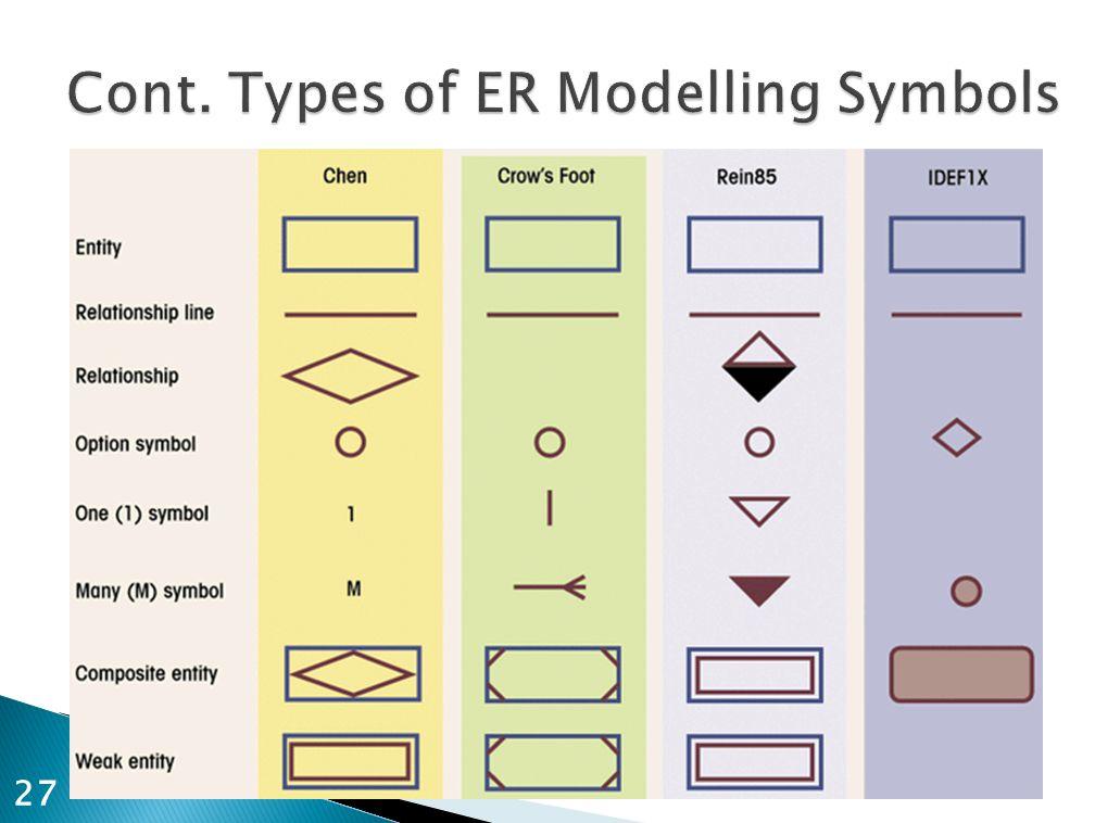 Cont. Types of ER Modelling Symbols