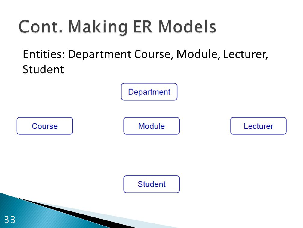 Cont. Making ER Models Entities: Department Course, Module, Lecturer, Student