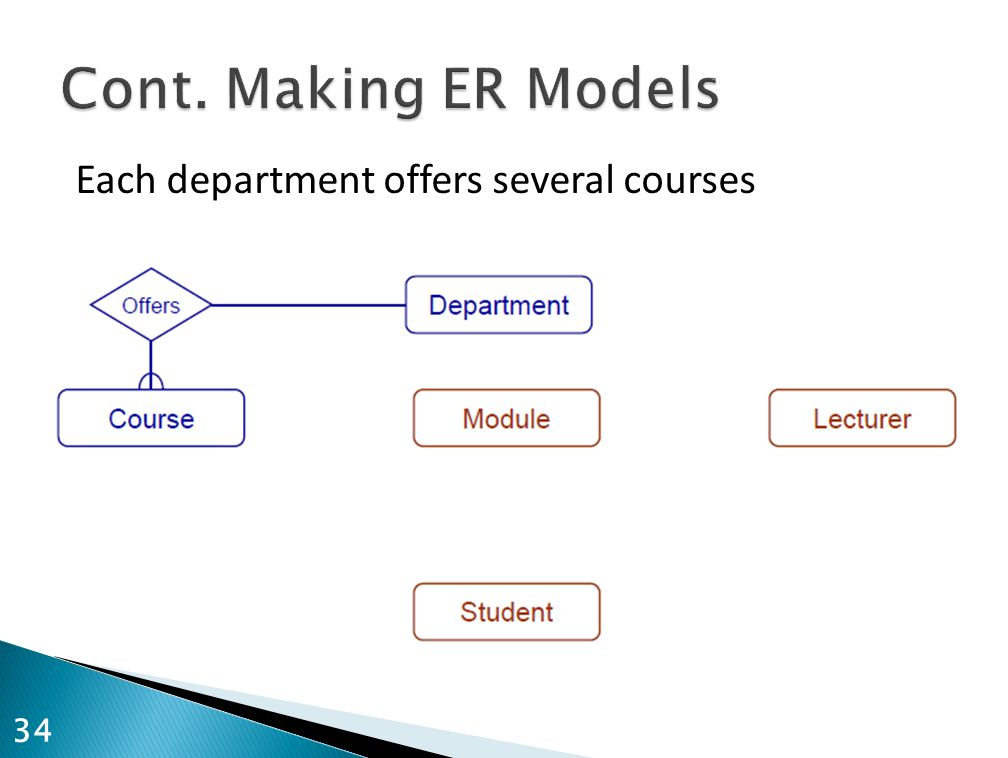 Cont. Making ER Models Each department offers several courses