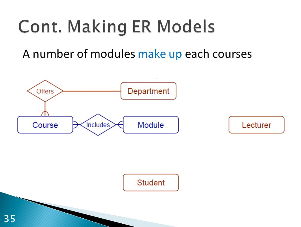Cont. Making ER Models A number of modules make up each courses