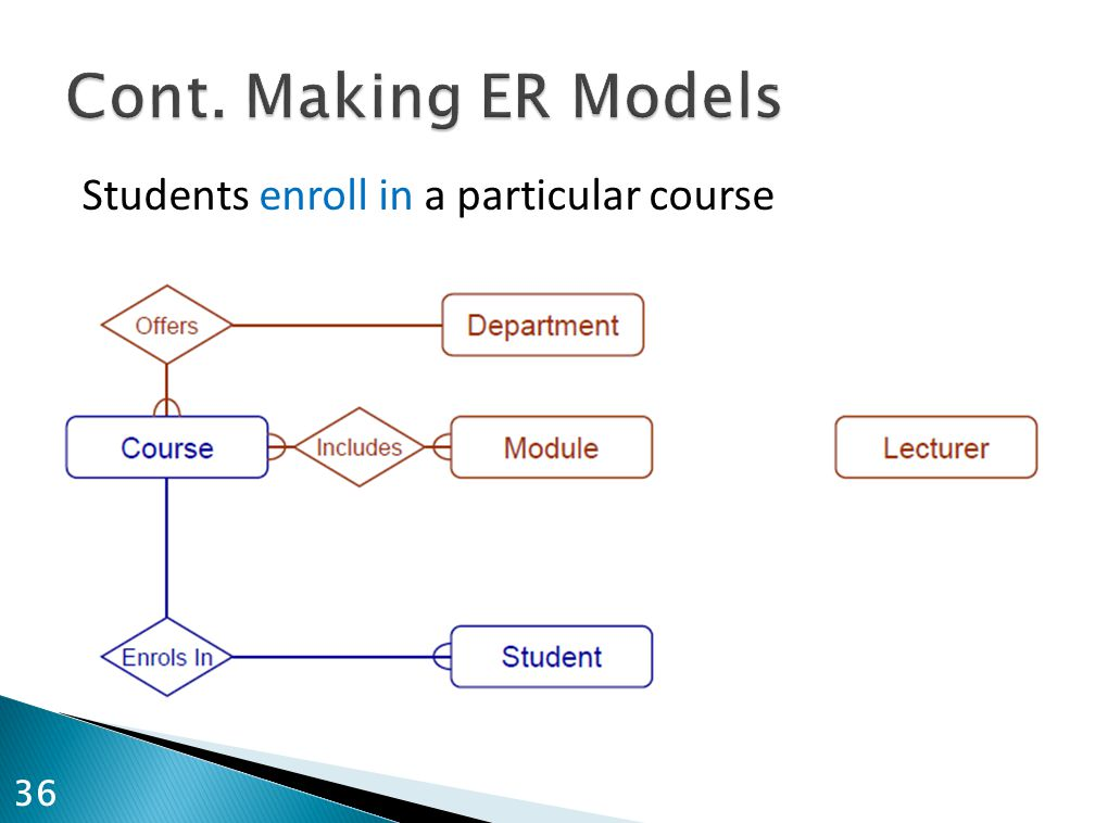 Cont. Making ER Models Students enroll in a particular course