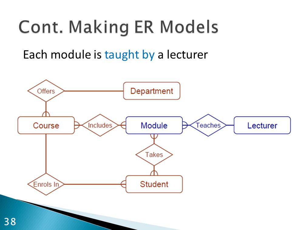 Cont. Making ER Models Each module is taught by a lecturer