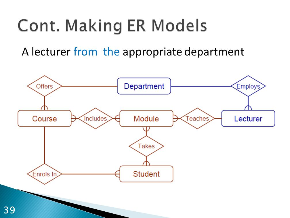 Cont. Making ER Models A lecturer from the appropriate department