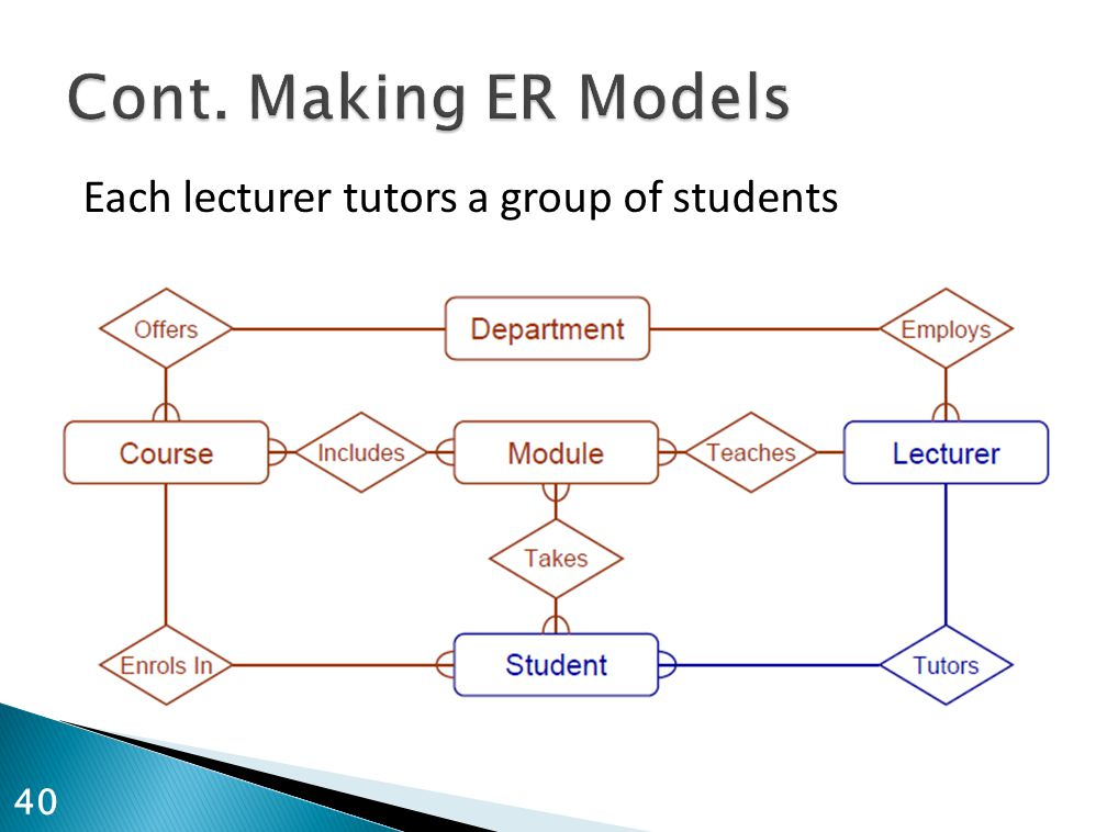 Cont. Making ER Models Each lecturer tutors a group of students