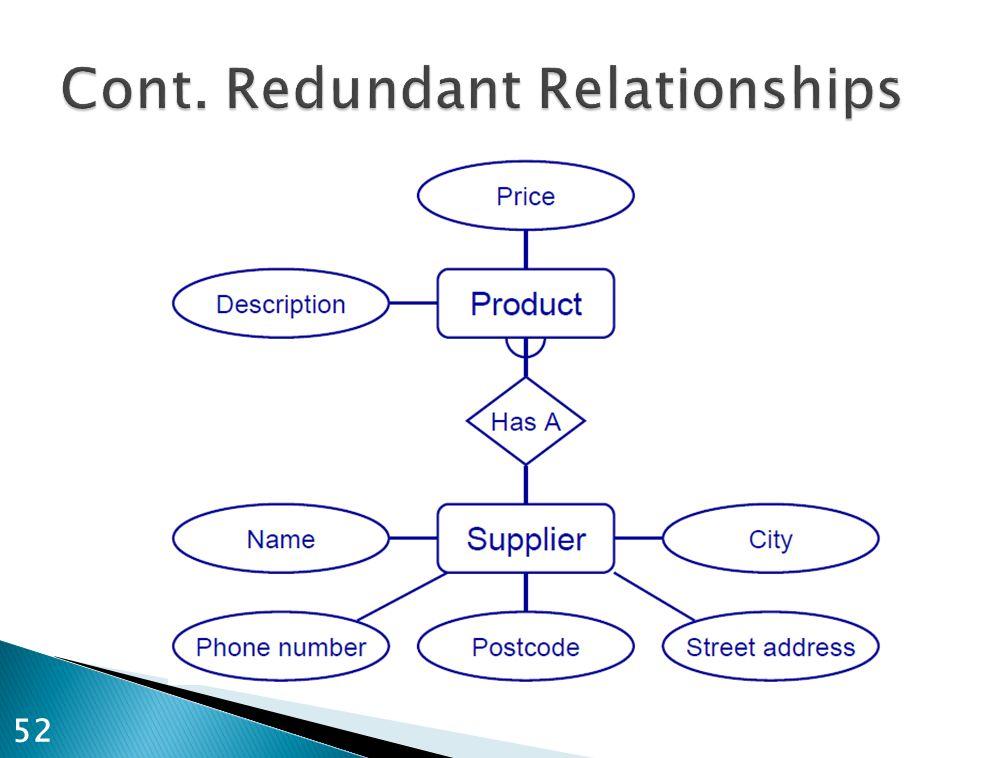 Cont. Redundant Relationships