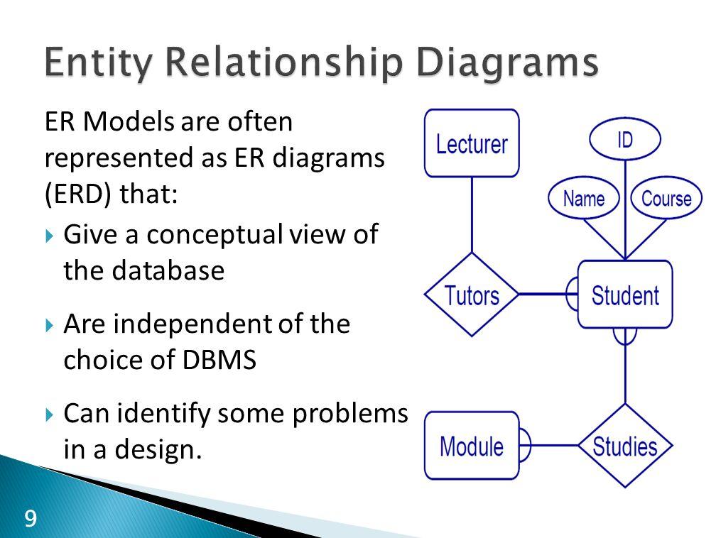 er diagrams word er diagrams dbms entity relationship modelling - ppt video online download