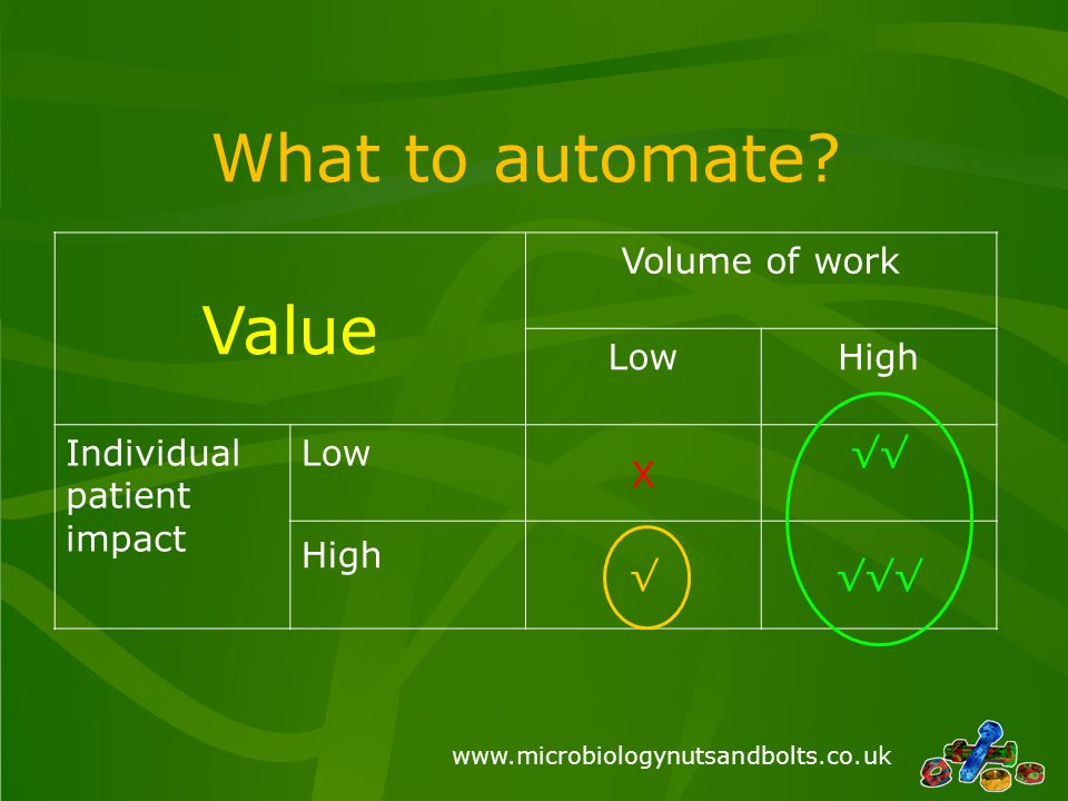 Value What to automate Volume of work Low High