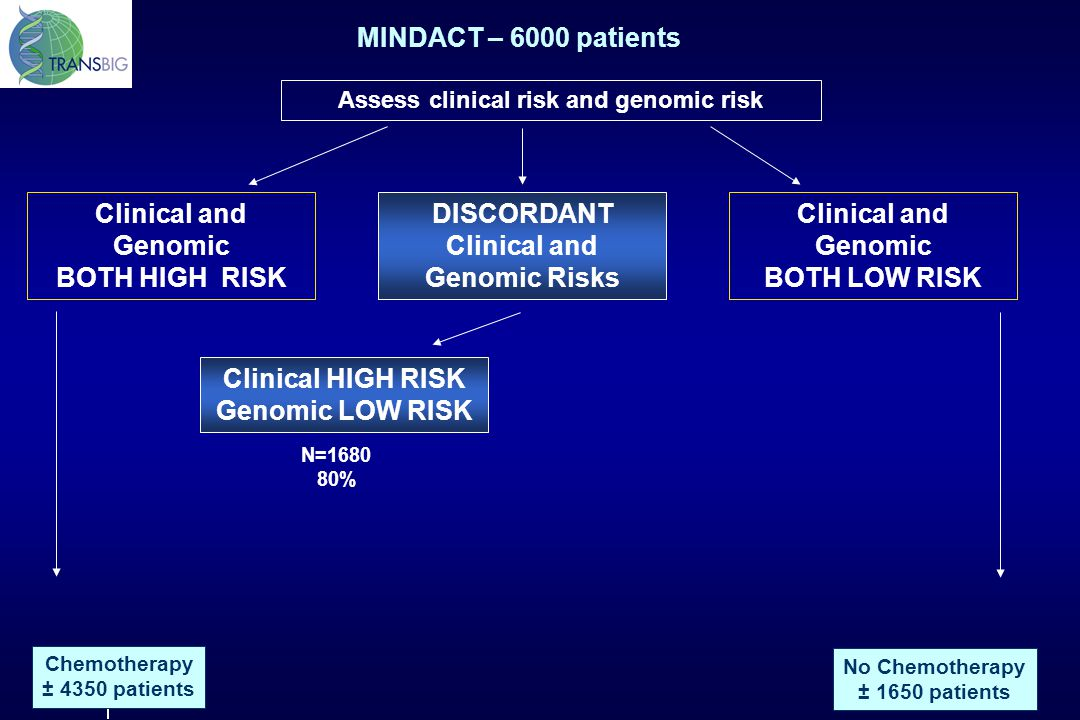 DISCORDANT Clinical and Genomic Risks Clinical and Genomic