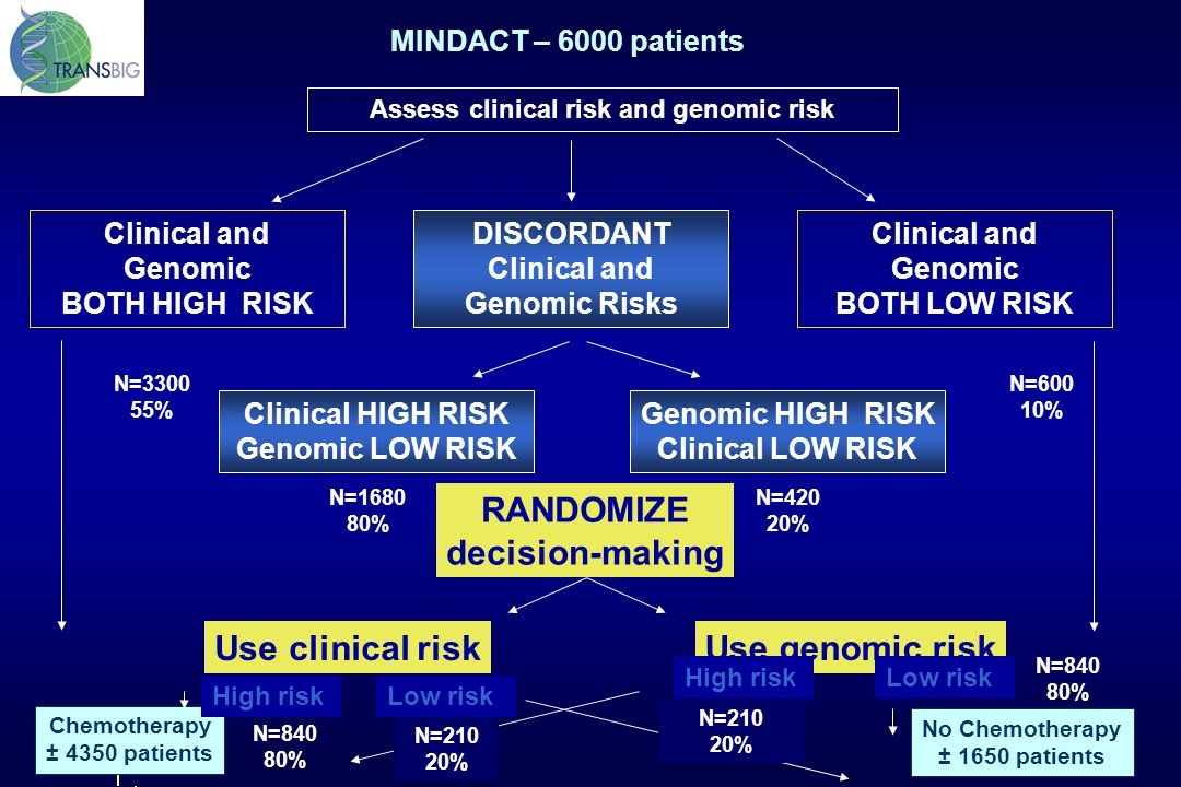RANDOMIZE decision-making Use clinical risk Use genomic risk