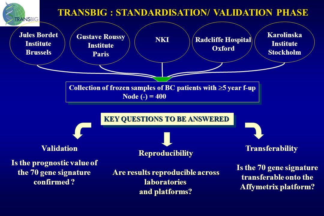 TRANSBIG : STANDARDISATION/ VALIDATION PHASE