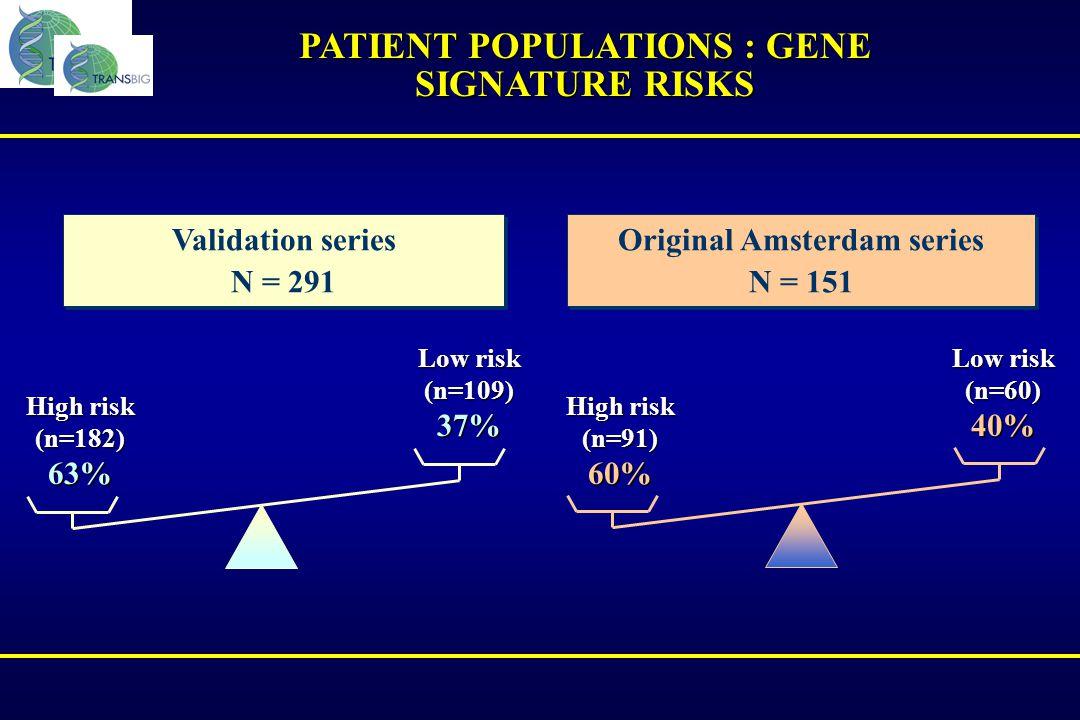PATIENT POPULATIONS : GENE SIGNATURE RISKS Original Amsterdam series