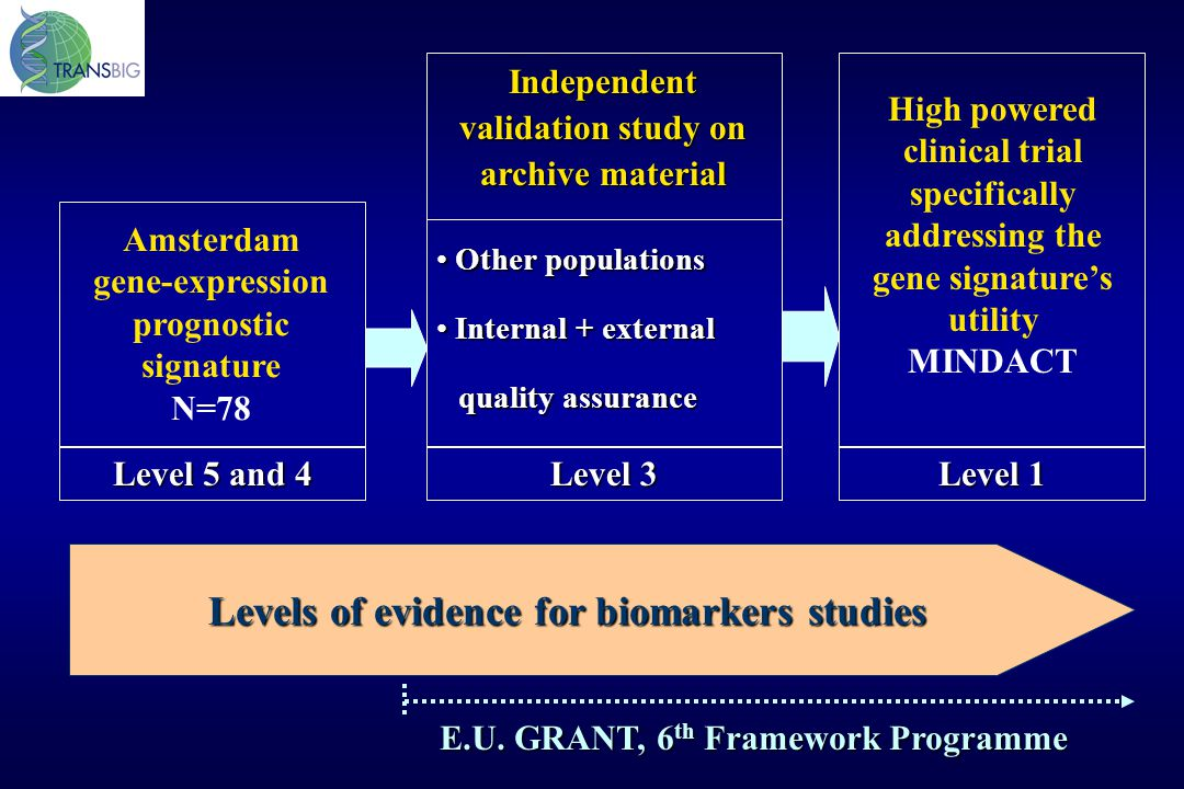 Levels of evidence for biomarkers studies
