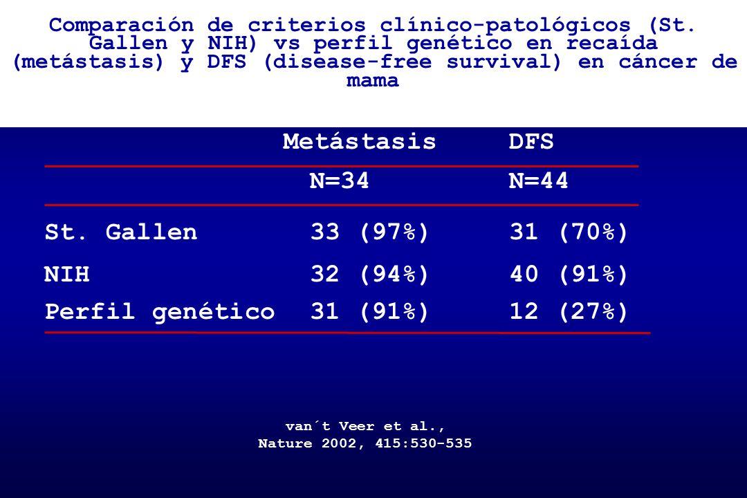 Metástasis DFS N=34 N=44 St. Gallen 33 (97%) 31 (70%)