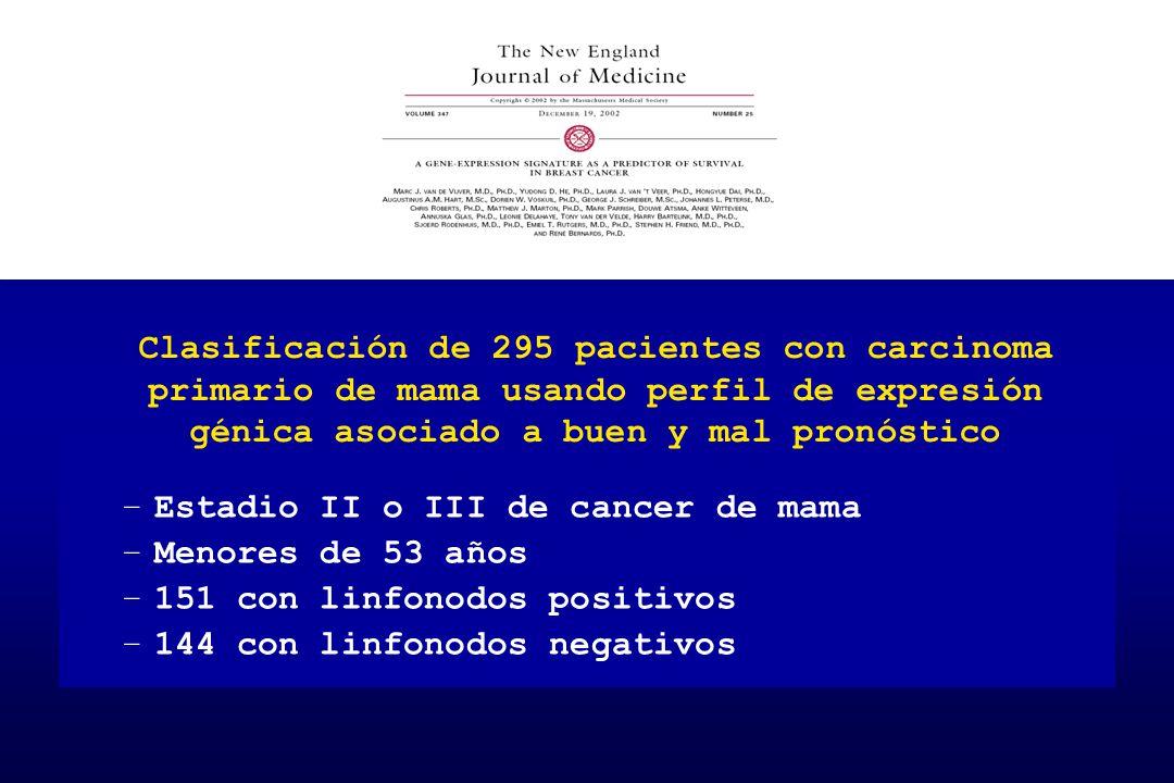 Clasificación de 295 pacientes con carcinoma primario de mama usando perfil de expresión génica asociado a buen y mal pronóstico