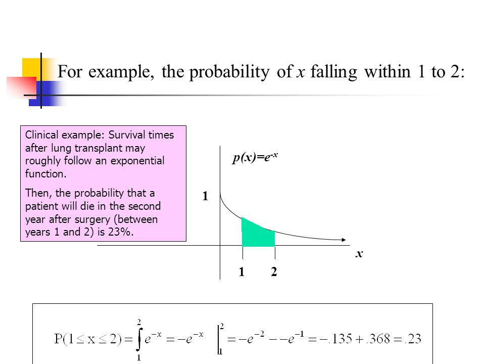 For example, the probability of x falling within 1 to 2: