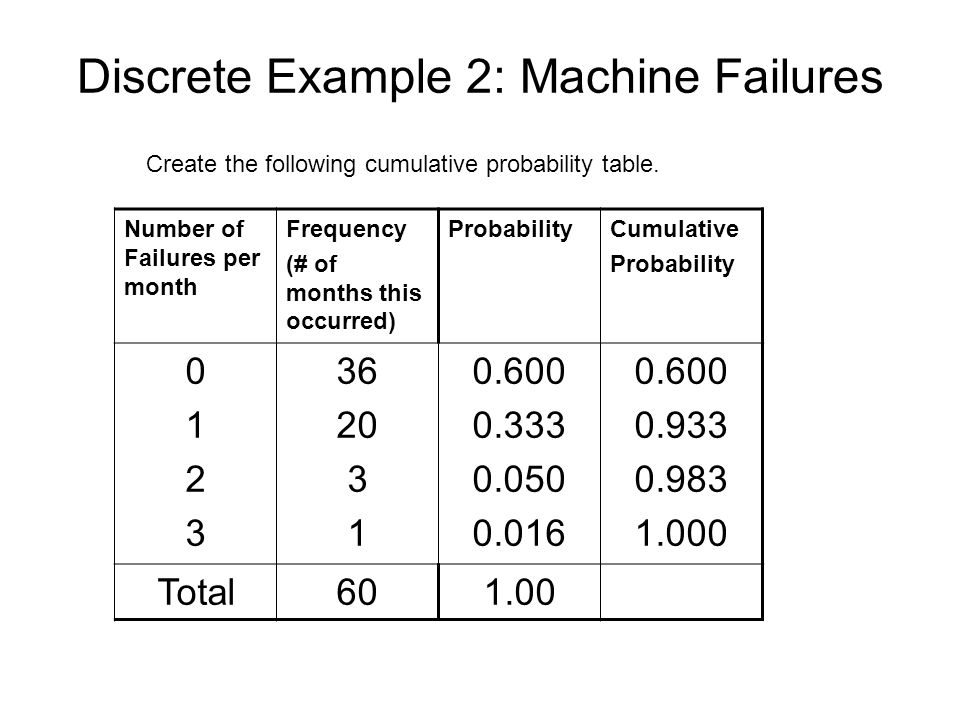 Discrete Example 2: Machine Failures