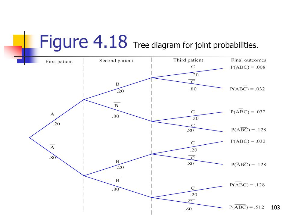 Figure 4.18 Tree diagram for joint probabilities.