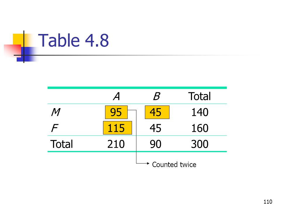 Table 4.8 A B Total M 95 45 140 F 115 160 210 90 300 Counted twice