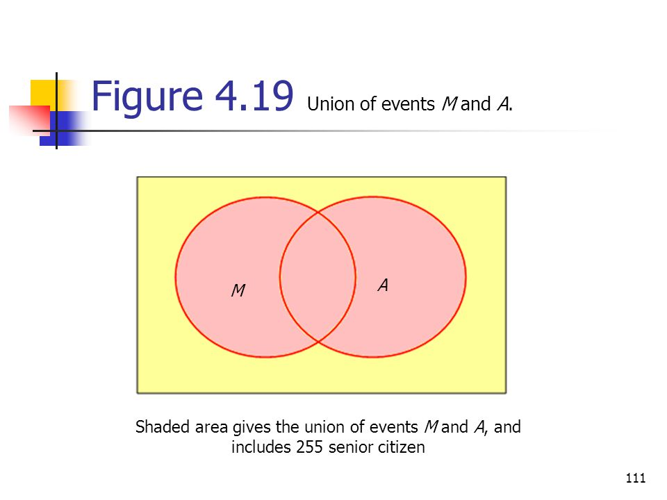 Figure 4.19 Union of events M and A.