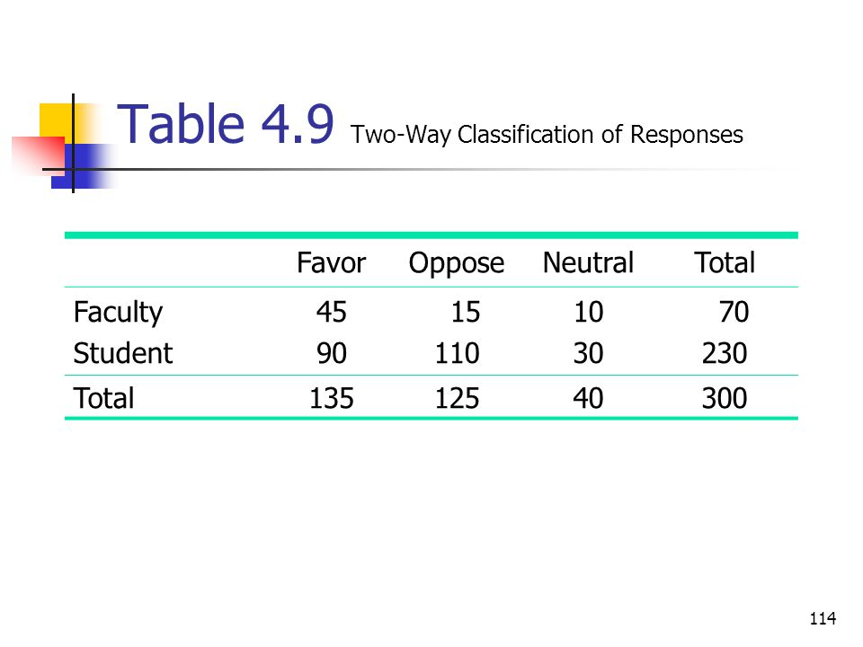Table 4.9 Two-Way Classification of Responses
