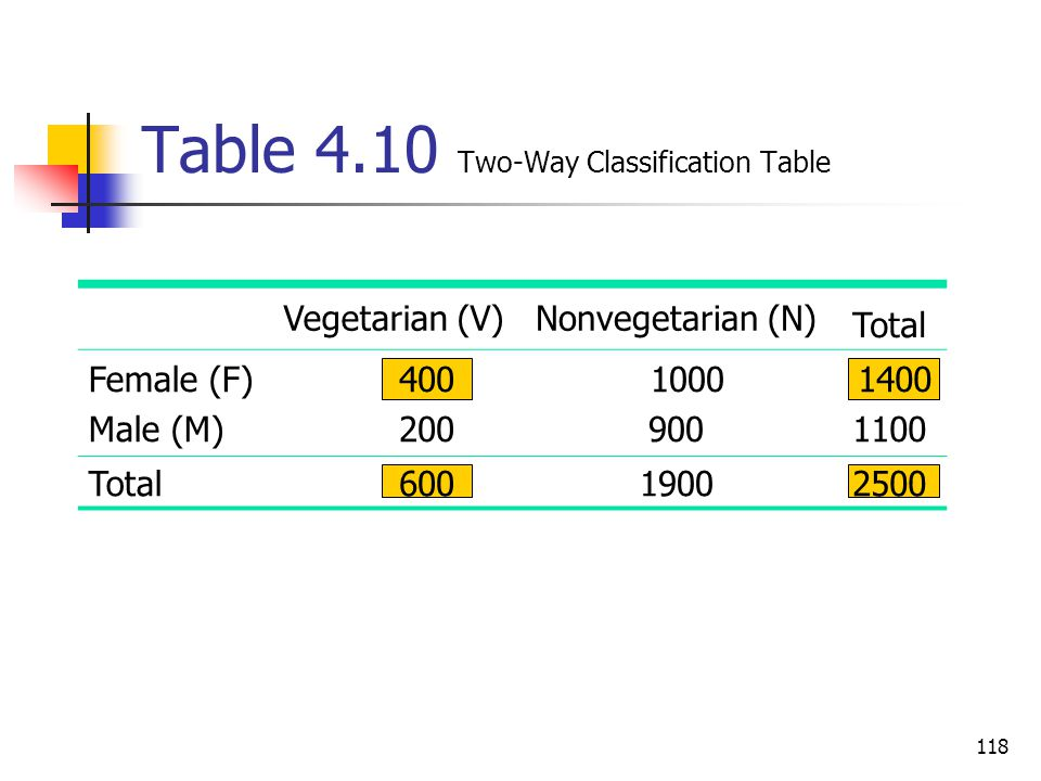 Table 4.10 Two-Way Classification Table