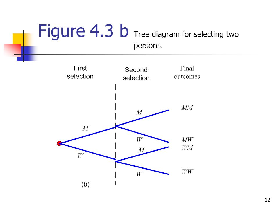 Figure 4.3 b Tree diagram for selecting two persons.