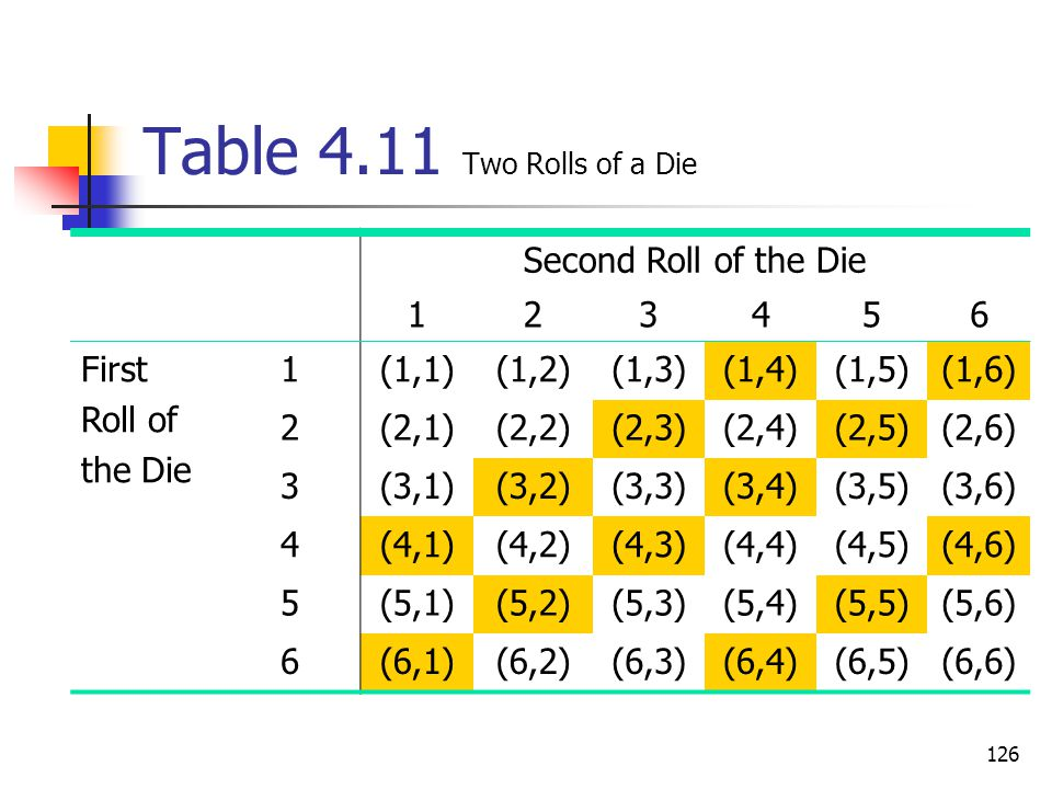 Table 4.11 Two Rolls of a Die Second Roll of the Die 1 2 3 4 5 6 First