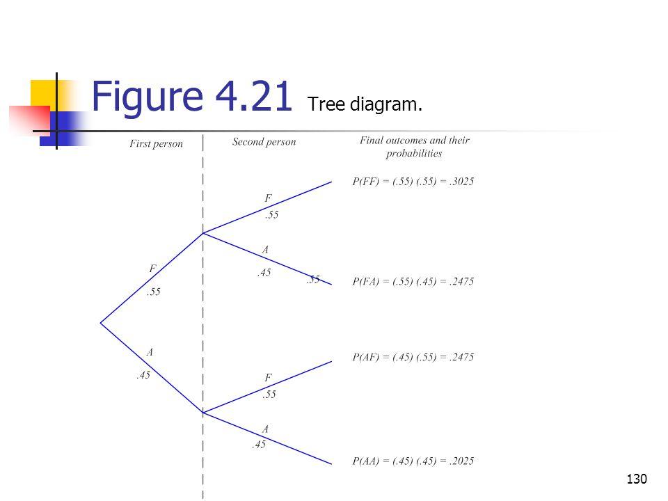 Figure 4.21 Tree diagram.