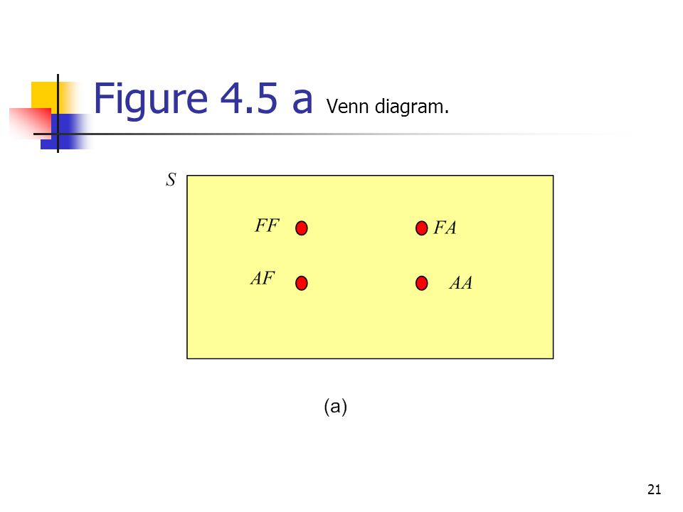 Figure 4.5 a Venn diagram.