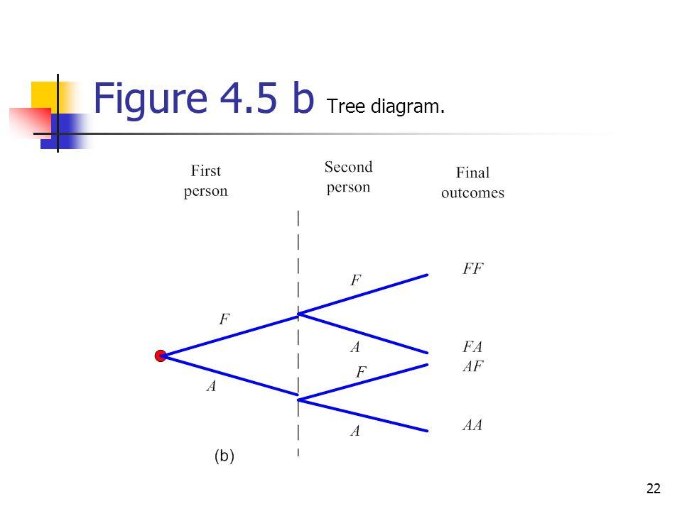 Figure 4.5 b Tree diagram.