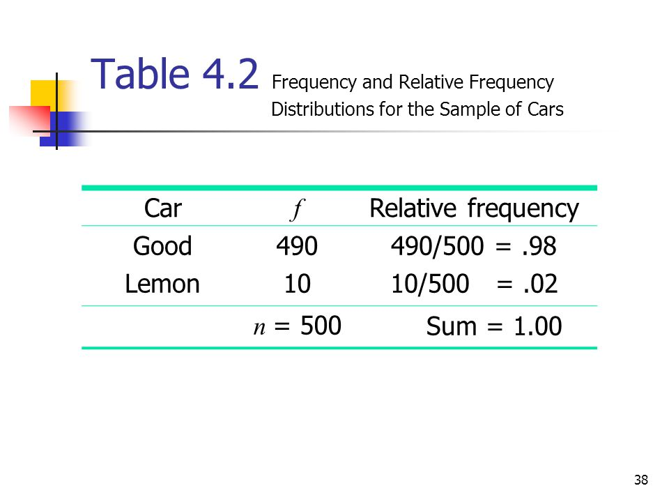 Table 4. 2 Frequency and Relative Frequency