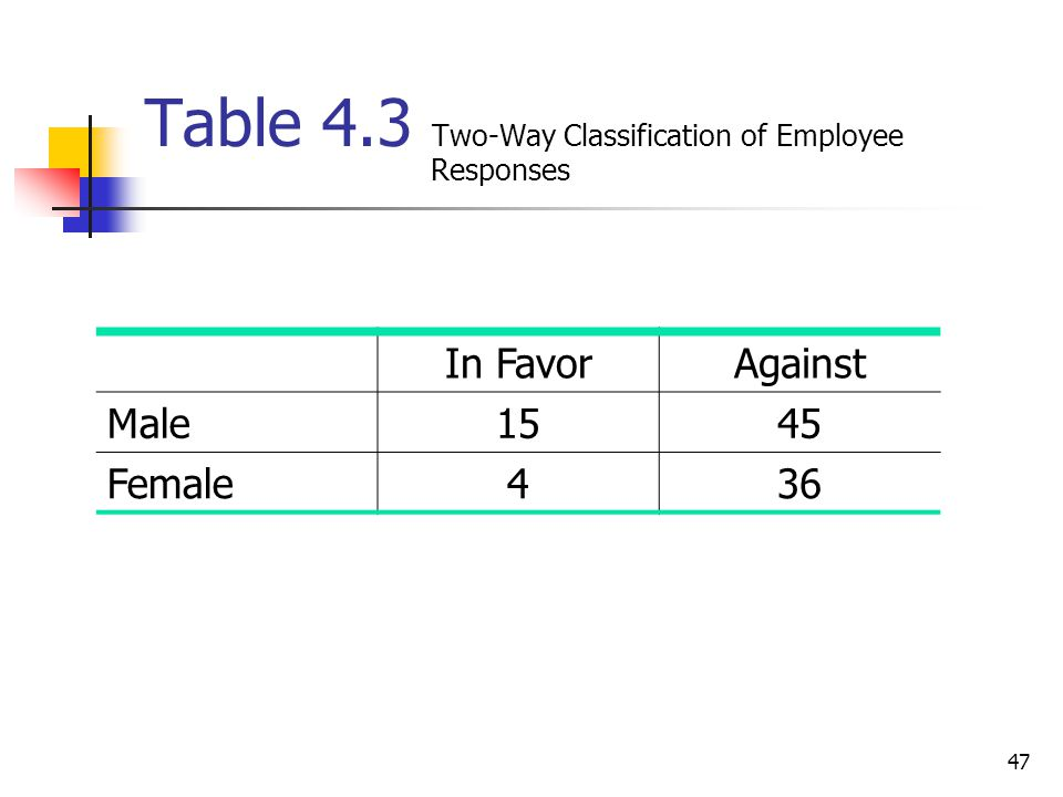 Table 4.3 Two-Way Classification of Employee Responses