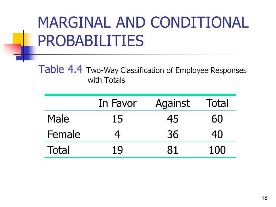 MARGINAL AND CONDITIONAL PROBABILITIES