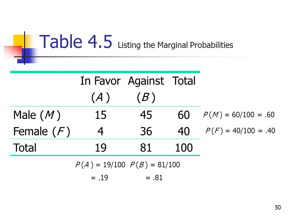 Table 4.5 Listing the Marginal Probabilities