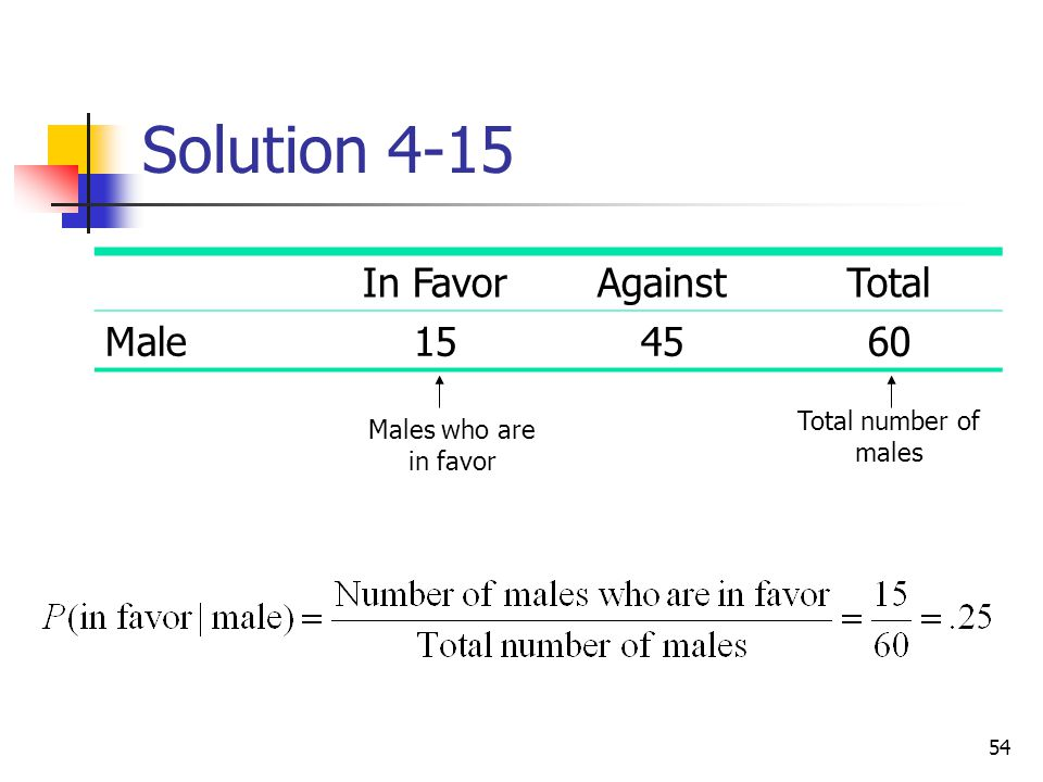 Solution 4-15 In Favor Against Total Male 15 45 60