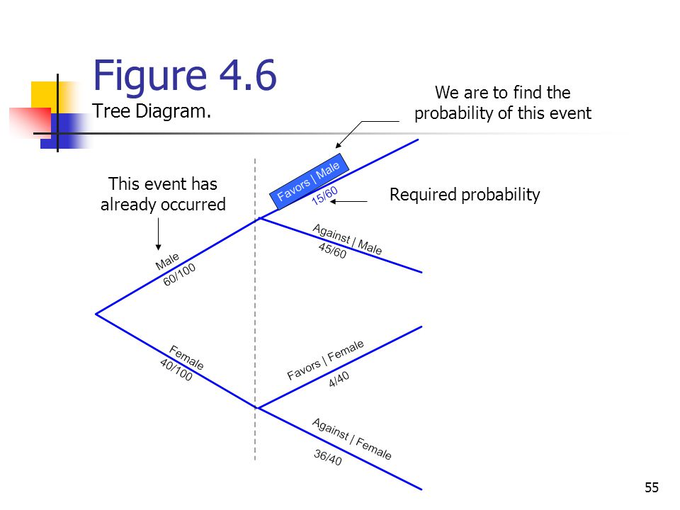 Figure 4.6 Tree Diagram. We are to find the probability of this event