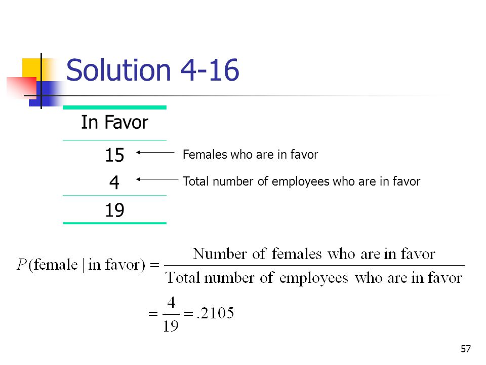 Solution 4-16 In Favor 15 4 19 Females who are in favor